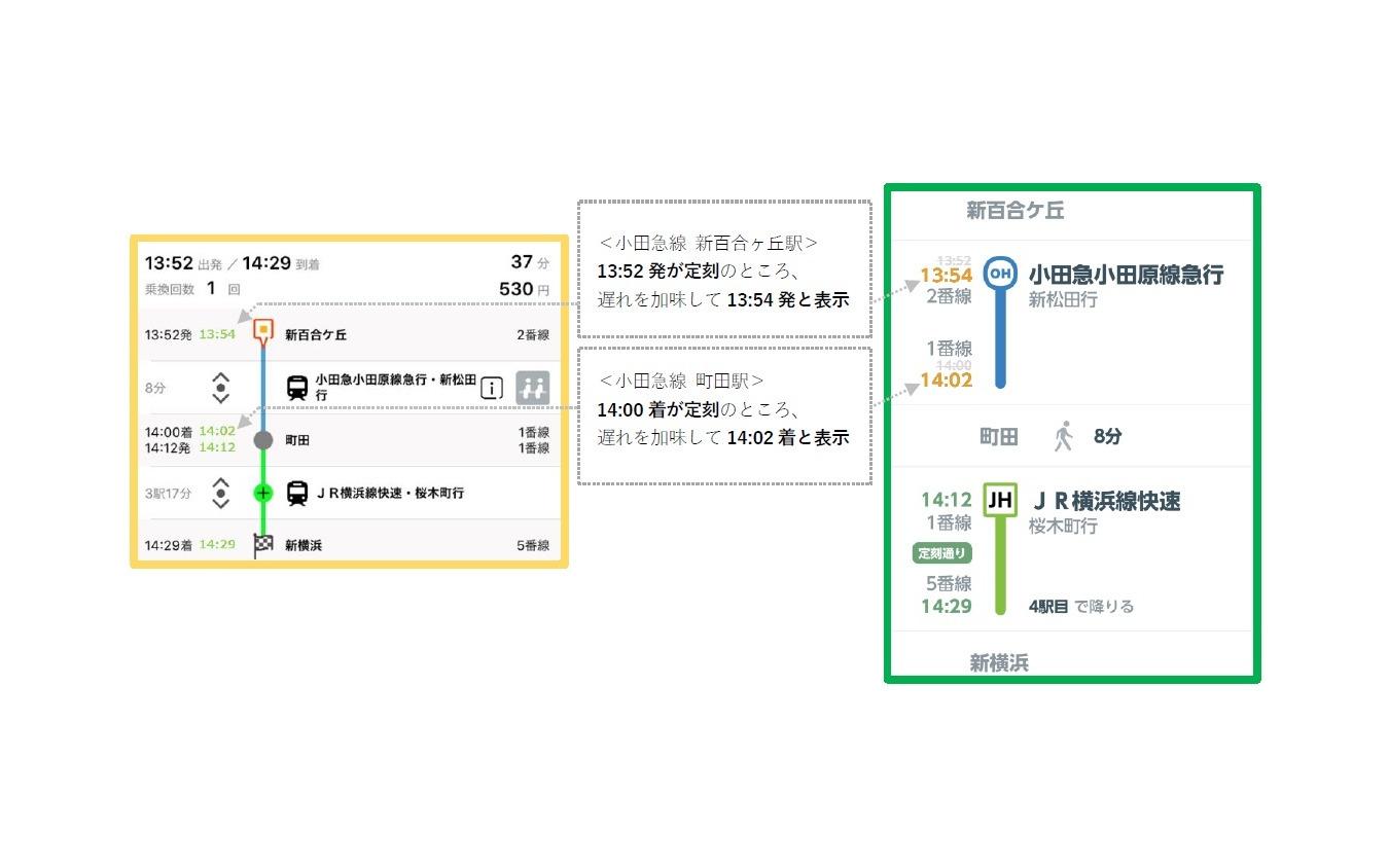 リアルタイム情報を組み合わせた経路検索サービスの提供。左がEMot、右がJR東日本アプリにおける表示