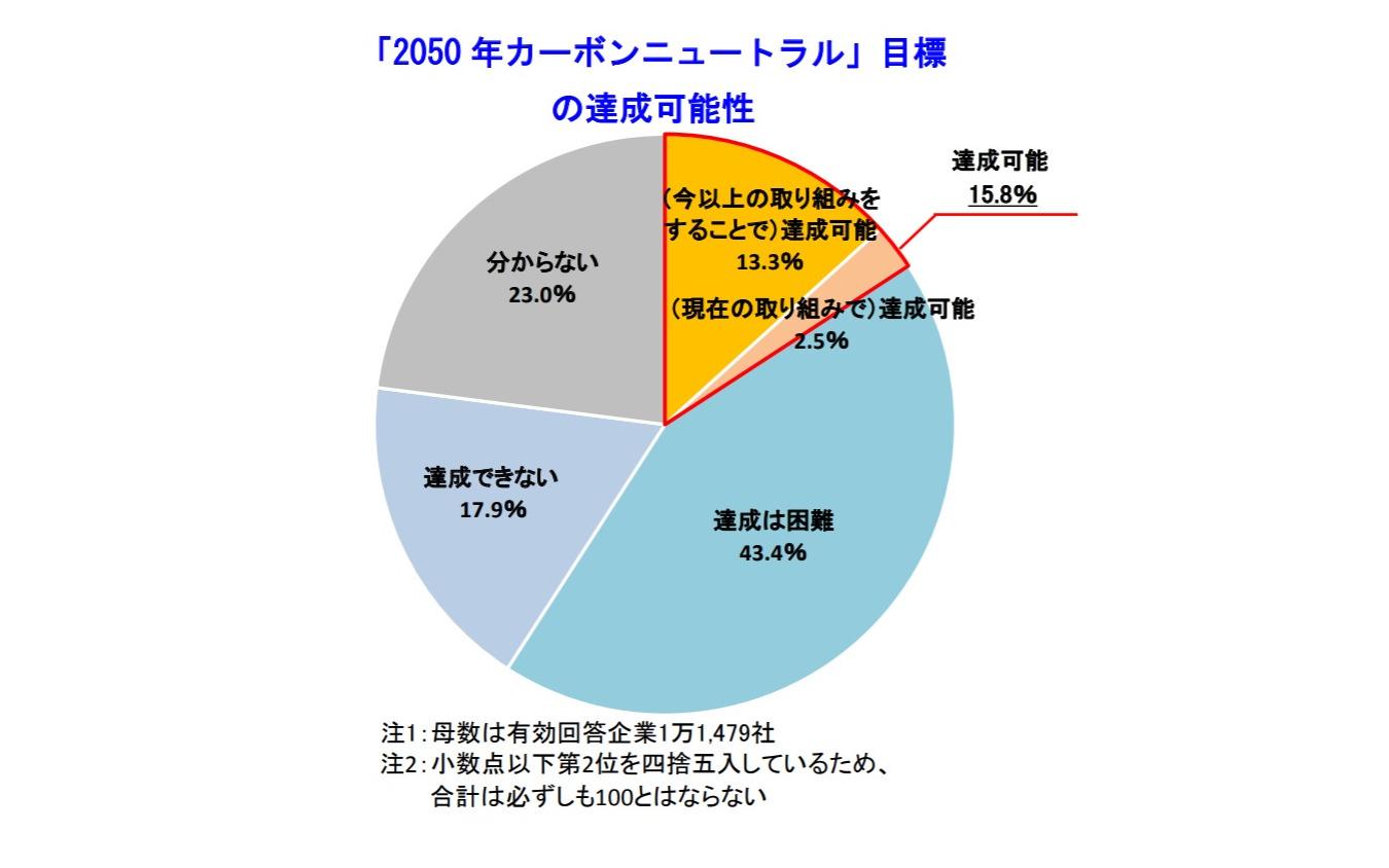 「2050 年カーボンニュートラル」目標の達成可能性