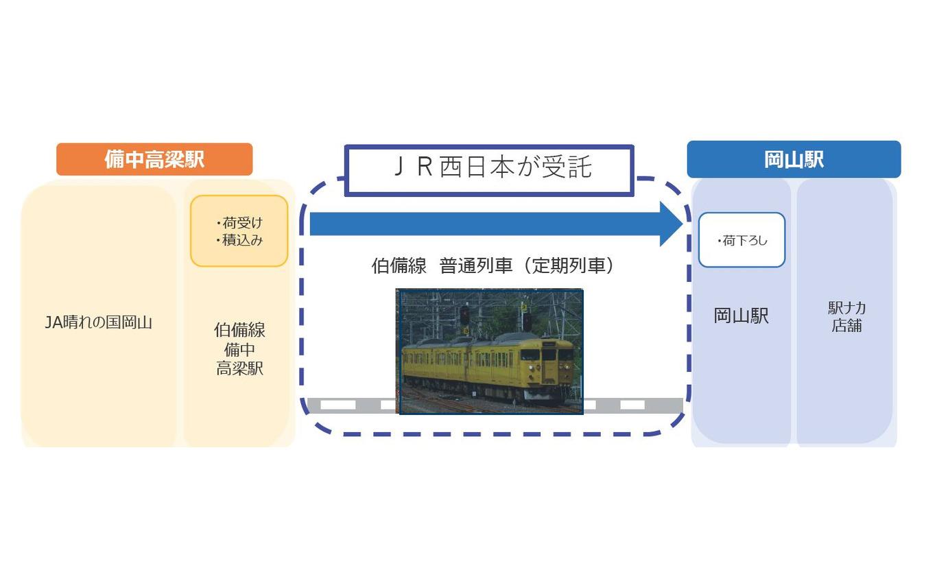 伯備線での輸送の流れ。初回の実証実験では宅配ボックスのみを輸送し、「貨物積載及び駅構内運送のオペレーションの安全性」「列車内での安全性及びお客様の利便性が担保されているかについて」を確認するとしている。