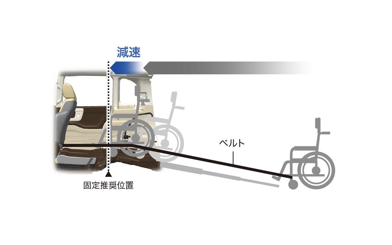 N-BOXスロープ仕様、電動ウインチ作動イメージ