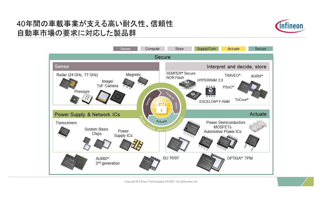 E/Eアーキテクチャの動向とインフィニオンの強みとは…インフィニオン テクノロジーズ ジャパン 楠本正善氏[インタビュー]