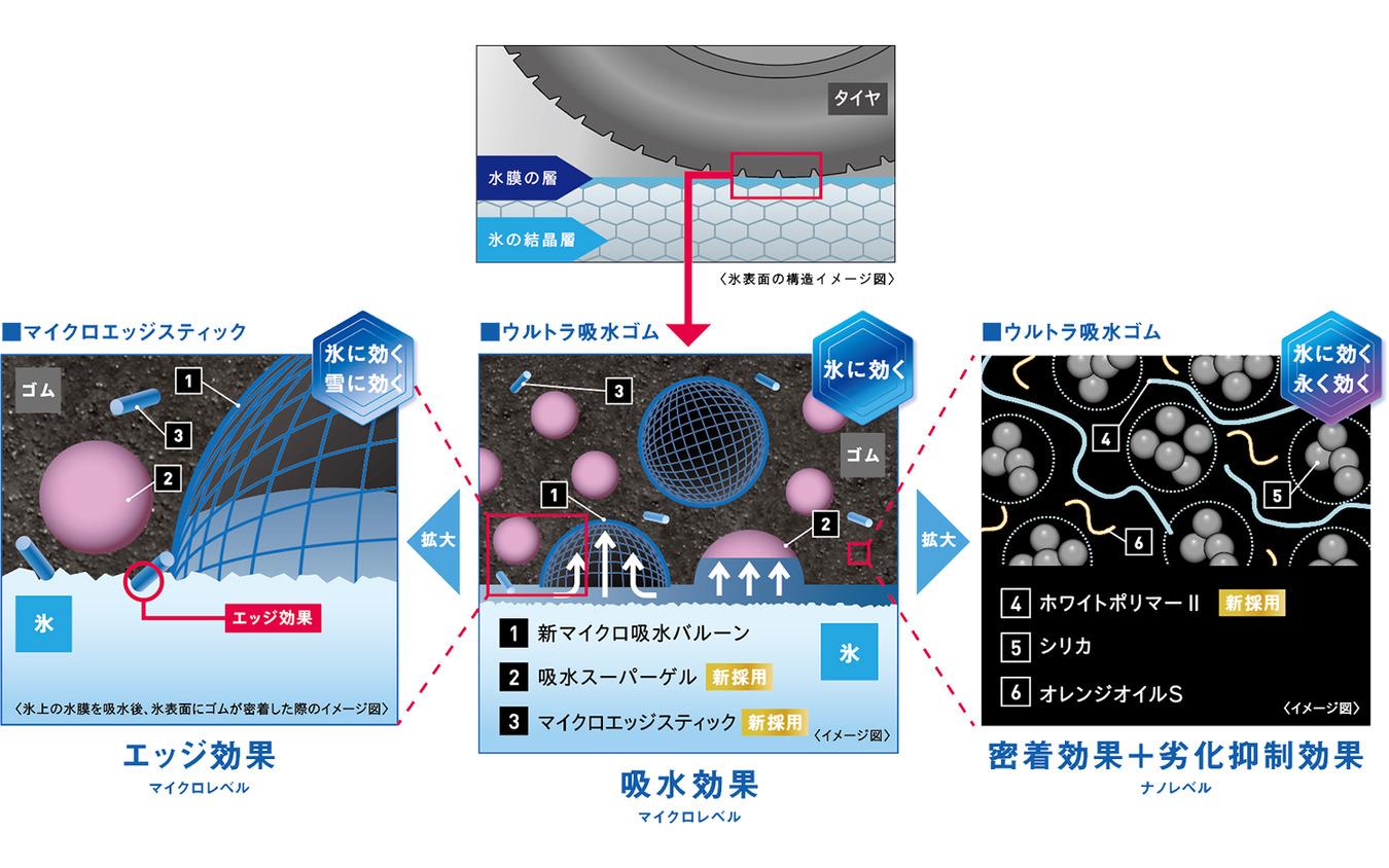 新規素材を採用したアイスガード7の「ウルトラ吸水ゴム」
