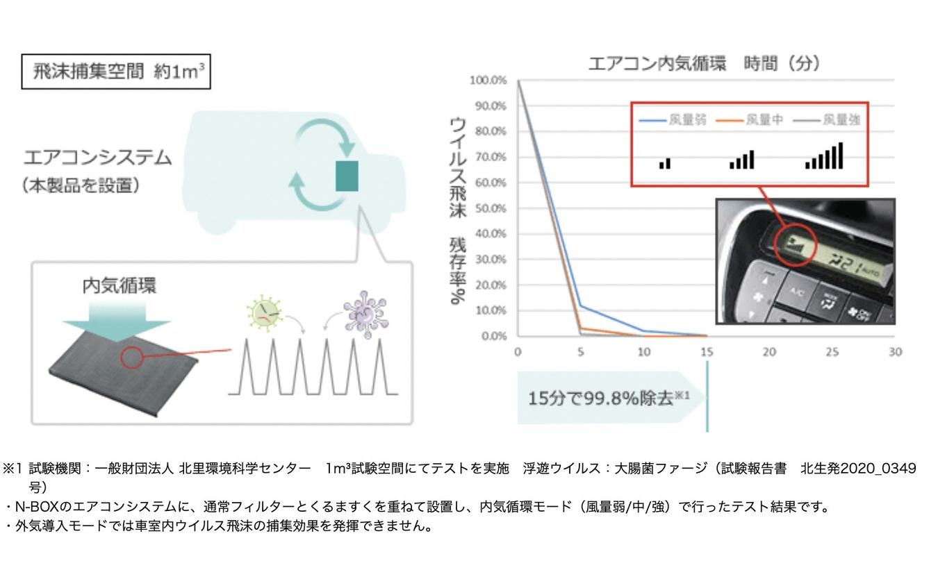 エアコン内気循環により15分で車内空間に浮遊している99.8%のウイルス飛沫を除去。エアコンの風量が弱でも効果があった