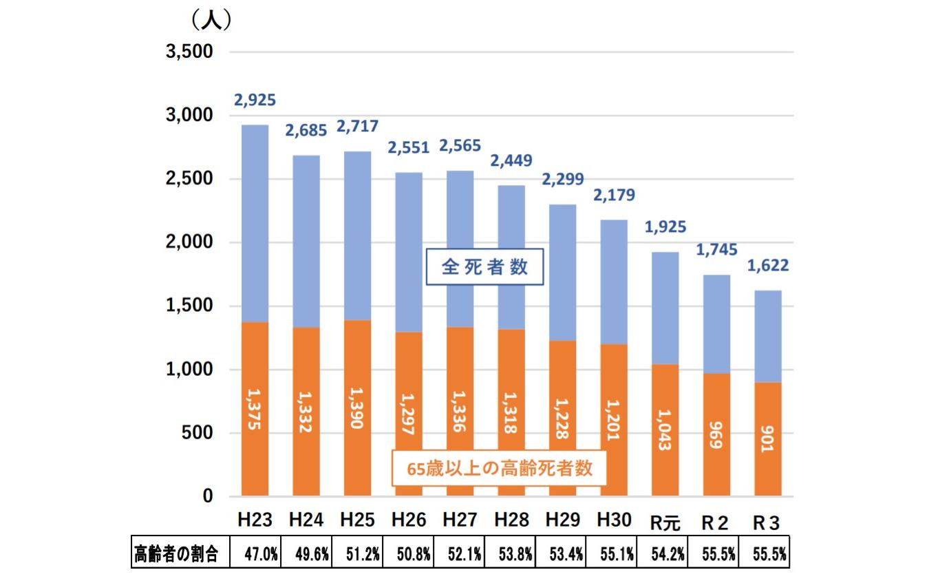 各年8月末の交通事故死者数の推移