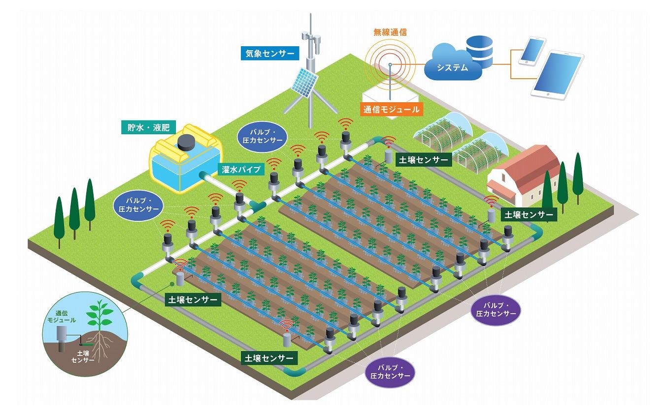 自動灌水システム