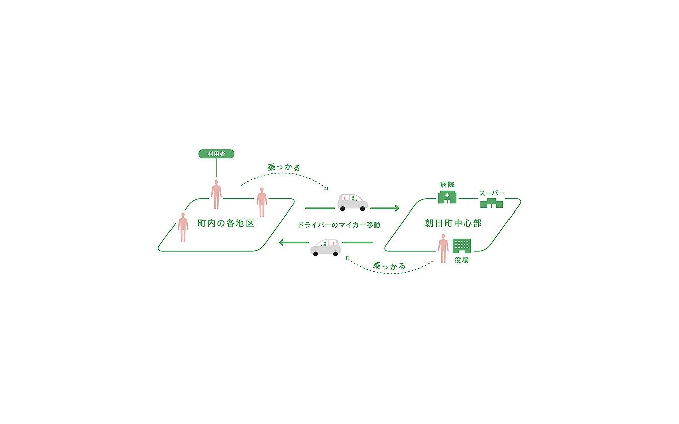 マイカー乗り合い公共交通サービス「ノッカルあさひまち」富山県朝日町で本格運用開始