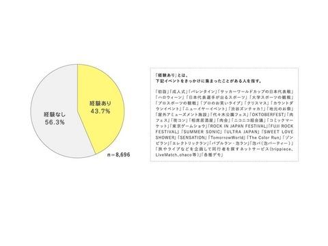 「シブヤ的群衆行動」統計