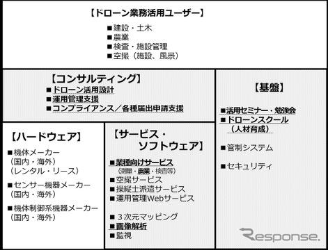 ドローン・ジャパンのコンサルティング事業