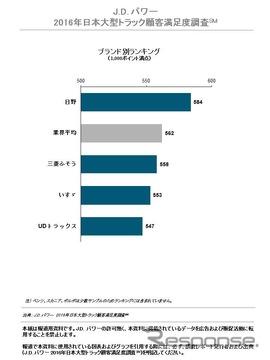2016年日本大型トラック顧客満足度調査ブランド別ランキング