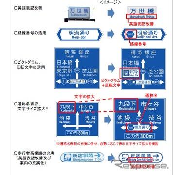 外国人に分かりやすい道路標識への改善事例