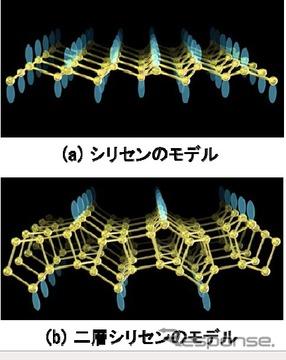 シリセンのモデル(黄:シリコン、青:ダングリングボンド)