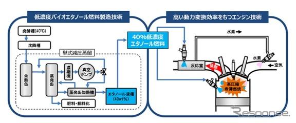 低濃度バイオエタノール燃料製造から発電までの流れ