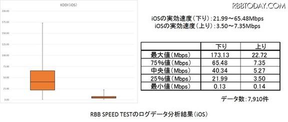 RBB SPEED TESTのデータを箱ひげ図で(iOS/KDDI)