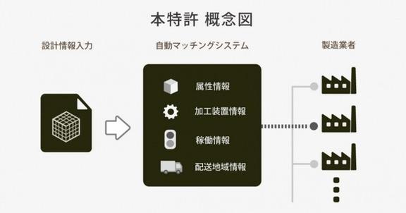 特許を取得したカブクのマッチングシステム概要