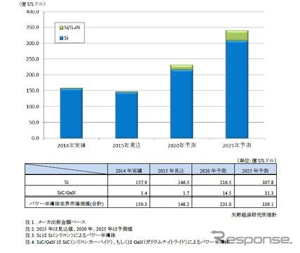 パワー半導体の世界市場規模推移と予測
