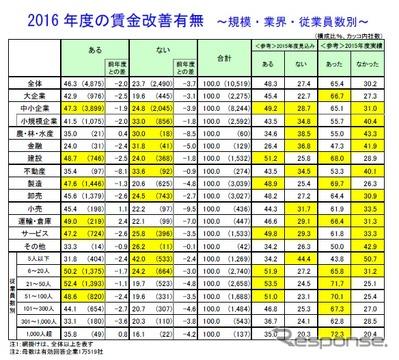 2016年度の賃金改善有無(規模・業界・従業員数別)