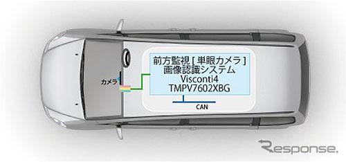 東芝 TMPV7602XBG