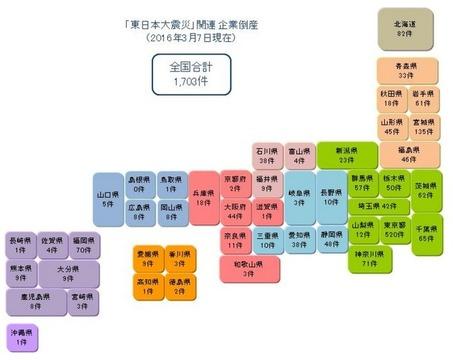 都道府県別の東日本大震災関連倒産件数