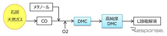 DMCプロセス