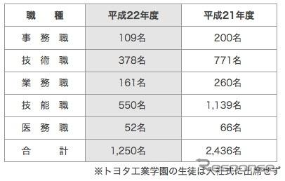 入社式の出席者数。新入社員は昨年の約半分となった