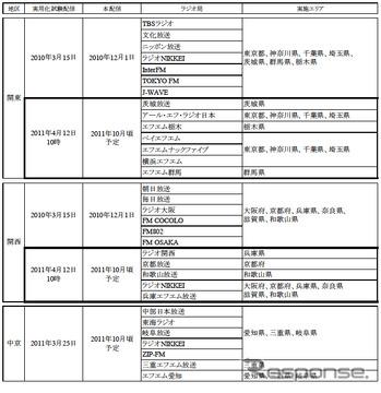 radiko.jp、関東7局と関西5局の新たな12局が参加