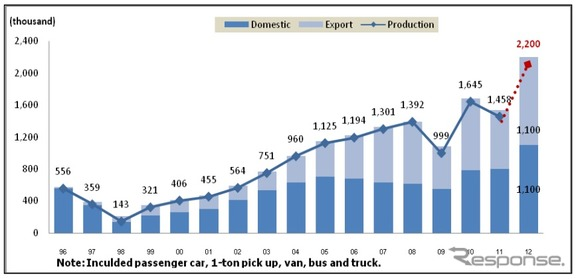 Automobile Production, Domestic Sales and Export of Thailand