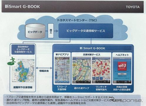 新 smart G-BOOK概要