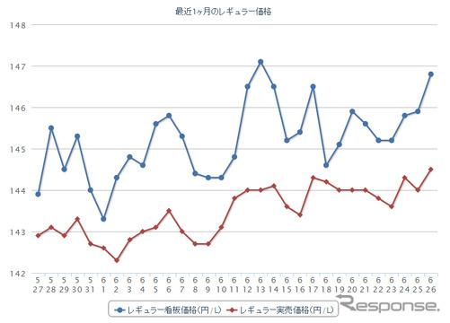 最近1か月のレギュラーガソリン実売価格(e燃費調べ)