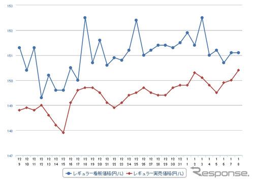 レギュラーガソリン実売価格(「e燃費」調べ