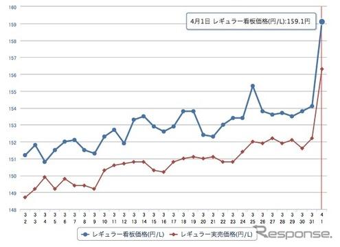 ガソリン価格がダブル増税の影響で全国的に上昇している。レギュラー159.1円(e燃費1日17時現在)http://e-nenpi.com/gs/price_graph