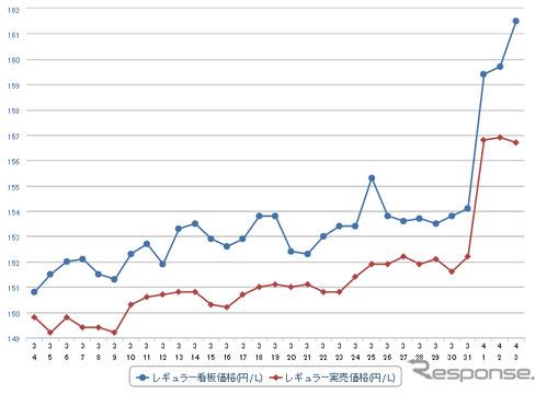 高知 ガソリン 価格 平均