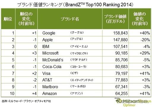 ブランド価値ランキング・トップ10