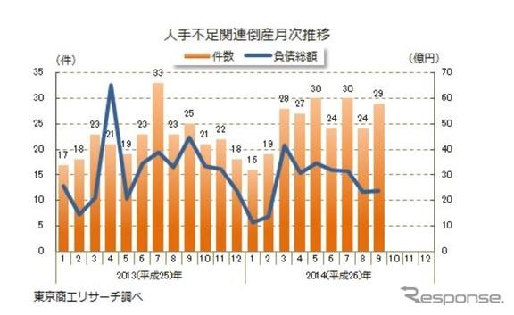 東京商工リサーチ、人手不足による倒産動向