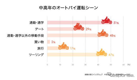中高年のバイク運転シーン
