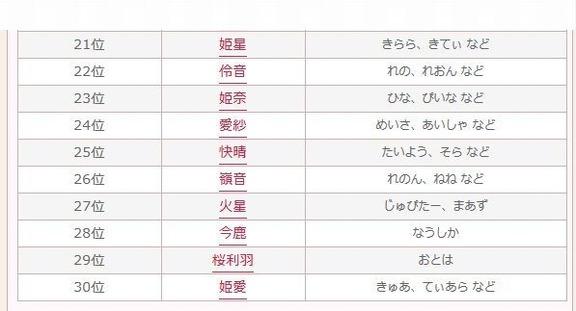 2015年上半期 キラキラネームランキング(21位~30位)