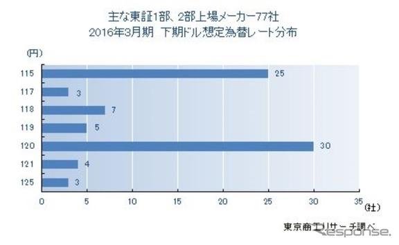 2016年3月期決算「下期想定為替レート」調査結果