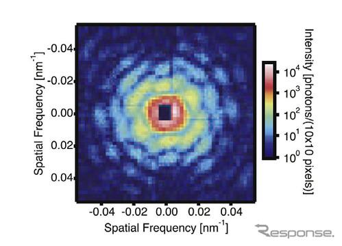 三元触媒サンプルにSACLAが発生したXFELを発照射して得られたコヒーレント回折パターン