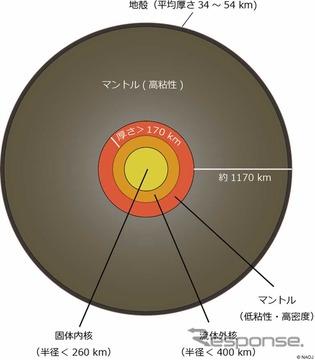 研究に基づく月内部構造の概略図