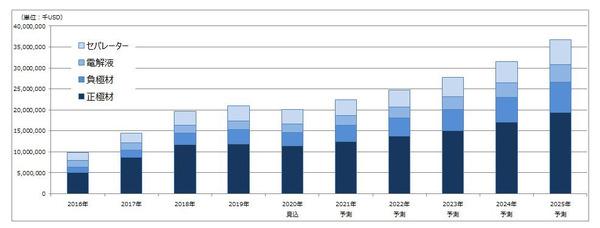 成長は一時停滞、リチウムイオン電池 主要4部材の市場…コロナ禍で 矢野経済 | レスポンス(Response.jp)