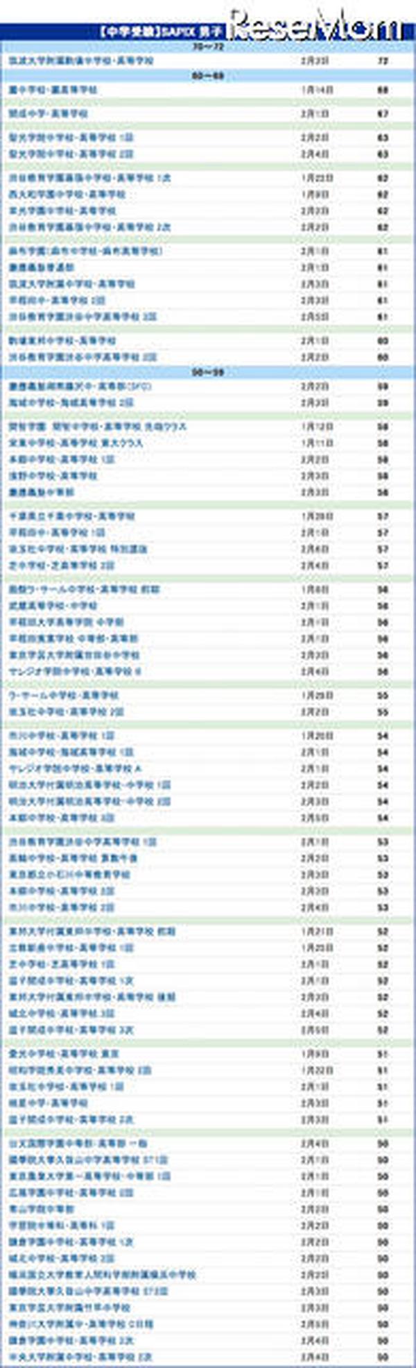 台 値 サピックス 偏差 50 【中学受験2022】サピックス小学部 上位校偏差値<2021年4月>