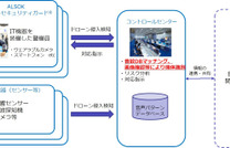 ALSOK、ドローン侵入による被害を防止するサービスを開発…センサーで検知 画像