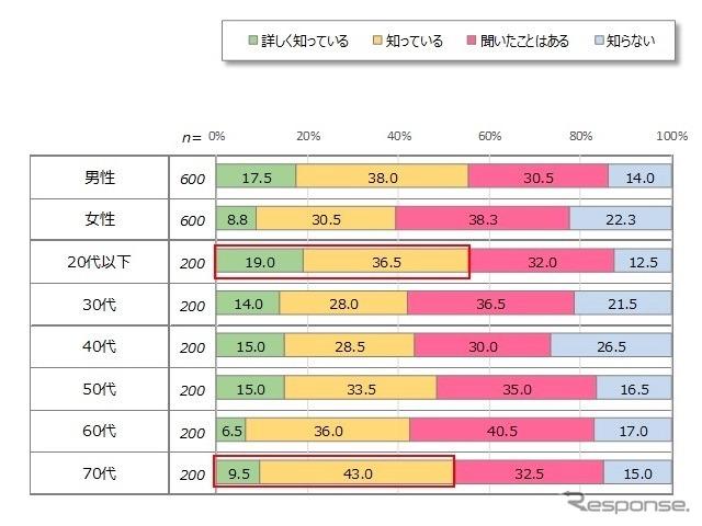 【調査】(ヽ゜ん゜)「車のペダル踏み間違いはジジババだけだ!早く死ね!→実際は50〜70歳代で1割程度w20歳代〜40歳代で5割 [無断転載禁止]©2ch.net [599951212]YouTube動画>1本 ->画像>53枚