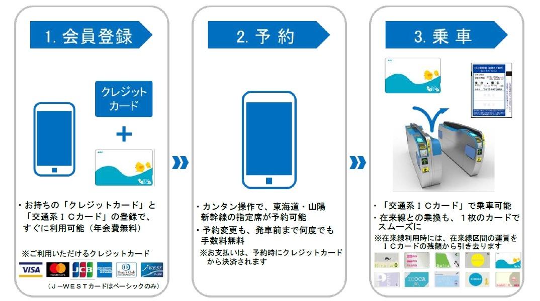 交通系ICカードで東海道・山陽新幹線に乗車OKに…新チケットレス、9月30 ...
