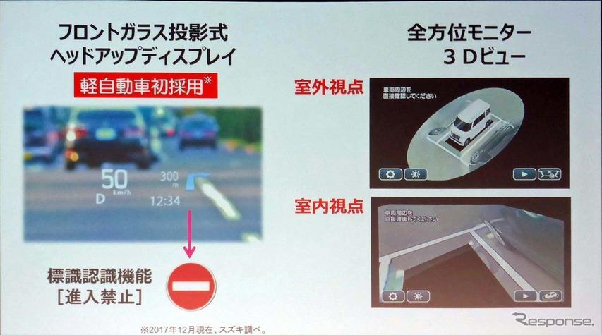 軽自動車初のガラス投影式ヘッドアップディスプレイを採用