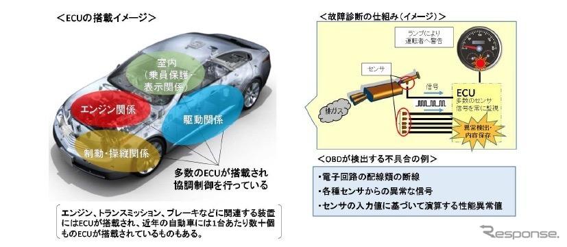 車載式故障診断装置のイメージ