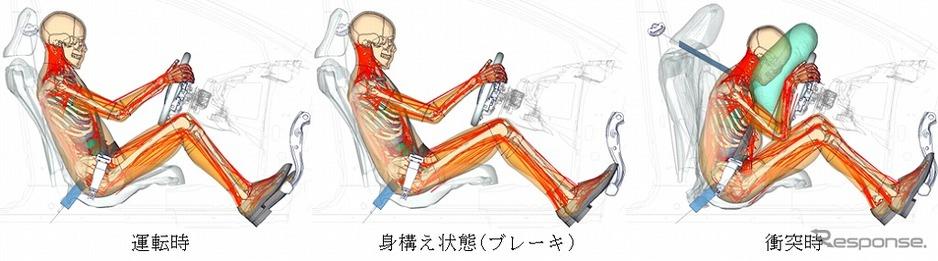 トヨタ、バーチャル人体モデル「サムス」を改良  [402859164]->画像>11枚