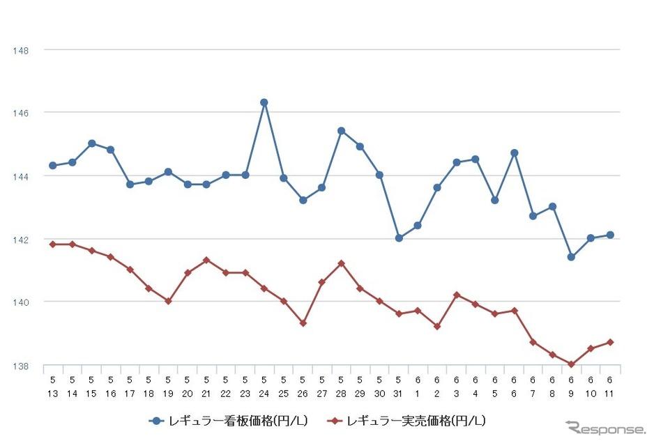 【自動車】レギュラーガソリン、前週比1.0円安の148.8円 4週連続値下がり