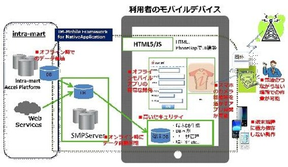 IM‐Mobile Framework for Native Application利用イメージ