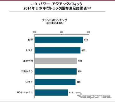 J.D.パワーアジア・パシフィック 2014年日本小型とタック顧客満足度調査