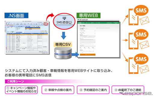 SMS送信サービスの概要